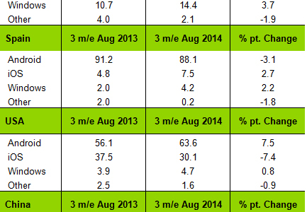 Kantar Worldpanel August 2014 Windows Phone Marktanteil