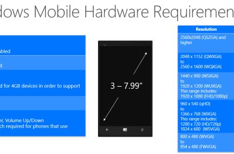 Windows Mobile Hardware Anforderungen